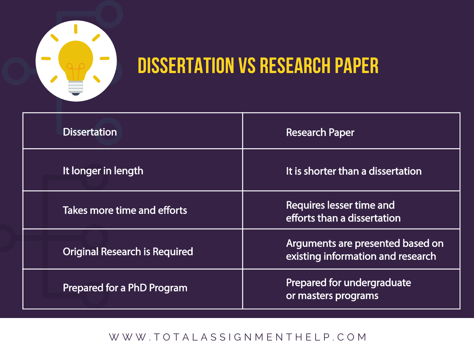 What's the Difference between a Dissertation and a Thesis | DiscoverPhDs
