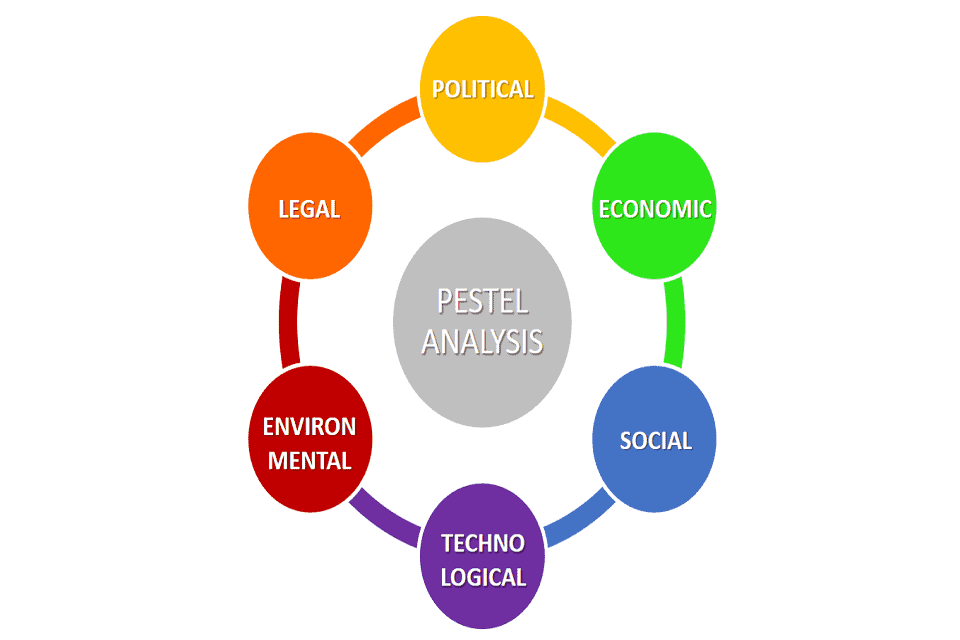 how to do PESTEL analysis