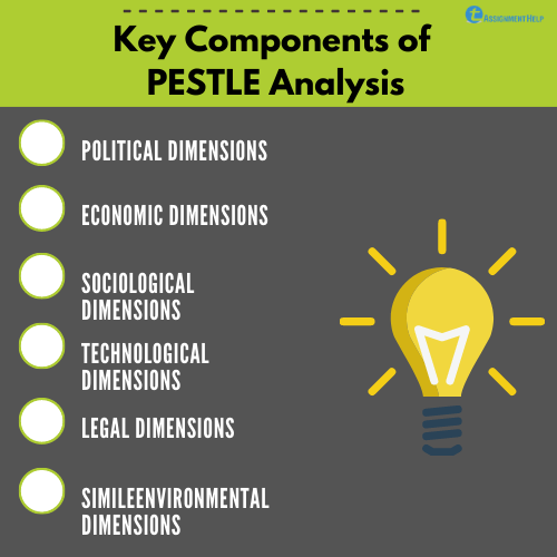 How To Do A Pestle Analysis