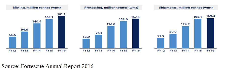 fortescue annual report 2016