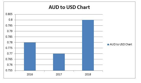 AUD USD exchange rate analysis