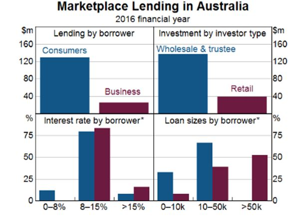 Afterpay Touch Market Lending in Australia