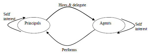 Agency Theory in corporate gover 1