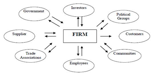 Agency Theory in corporate gover 6