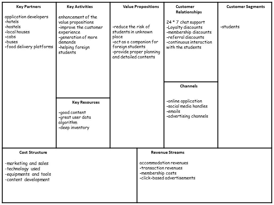 Application Development Business Model Canvas