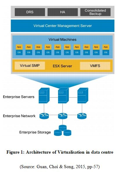 Architecture of Virtualisation in data centre