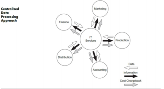 Audit System in Outsourcing IT Services 2