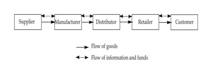 Basic Supply Chain
