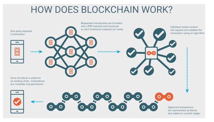 Blockchain technology work in it assignment