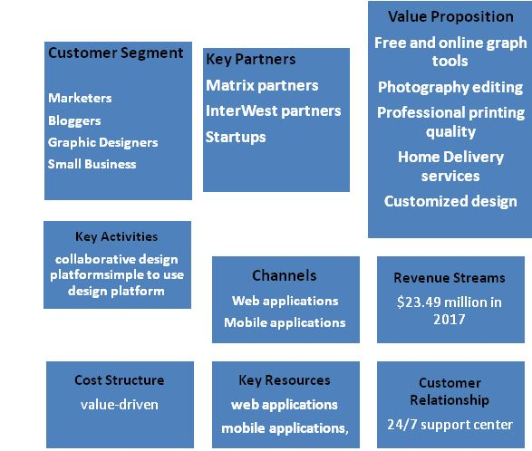 Business Model Canvas of Canva