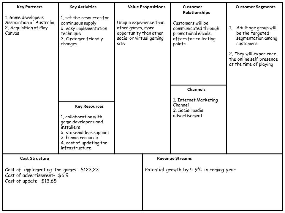 Business model canvas in business idea