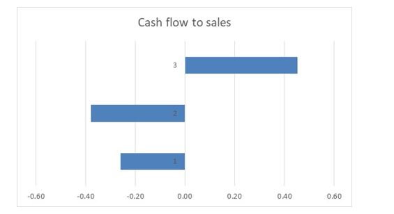 Cash flow in financial analysis assignment