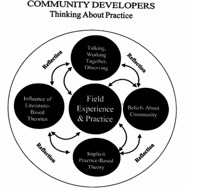 Community Develop in Man-made 1