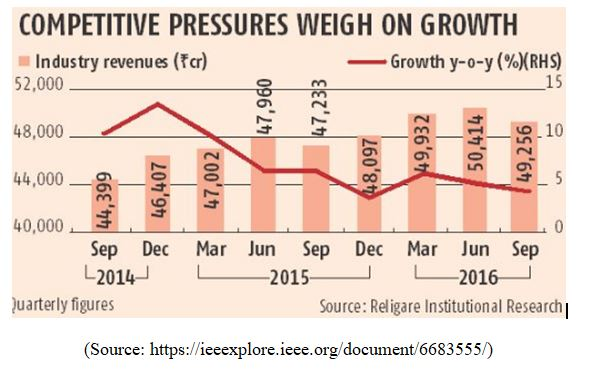 Competitive pressure on industries