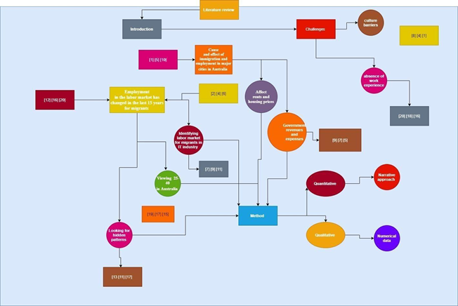 Concept Map in research report 1