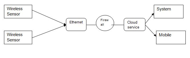 Conceptual Framework for Wireless Network