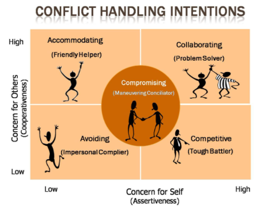 Conflict in HRM 1