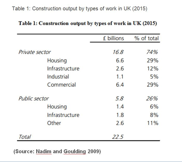 construction output in UK
