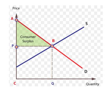 Consumer surplus Graph