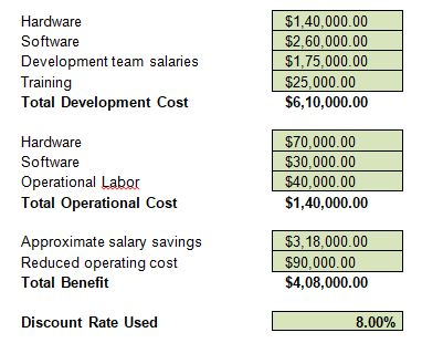 Cost Benefit IS management assignment