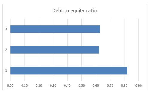 Debt to equity ratios