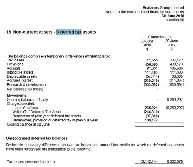 Deferred tax assets of Seafarm Ltd