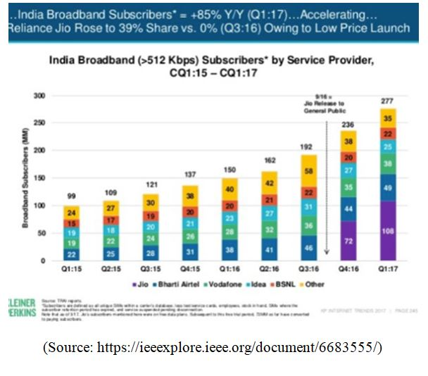 Demographics of Indian telecommunication industries