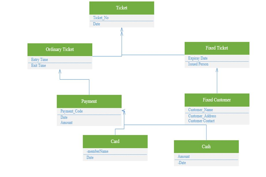 Designing of UML Domain Model Class Diagram