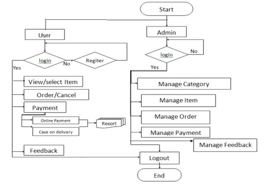 Document flowchart in information system assignment