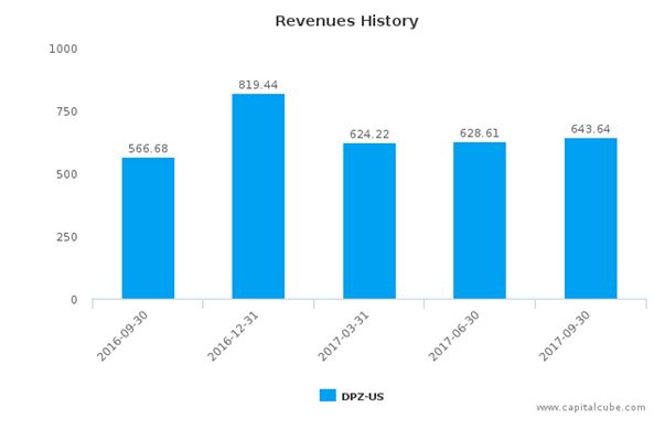 Dominos Pizza revenue history