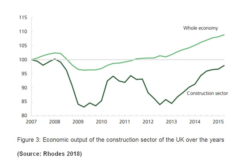 Economic output of construction sector