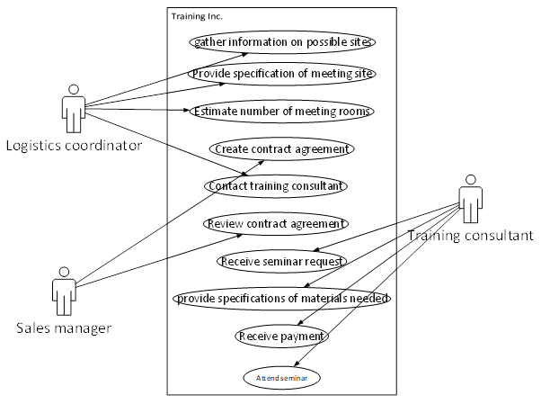 Entity relationship in system 4