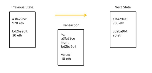 Ethereum Cryptocurrency Architecture