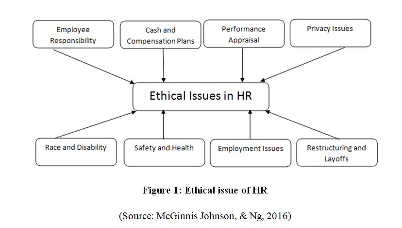Ethical issue of HR