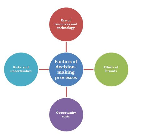 Factors of decision making processes for Ernest Hillier Chocolates