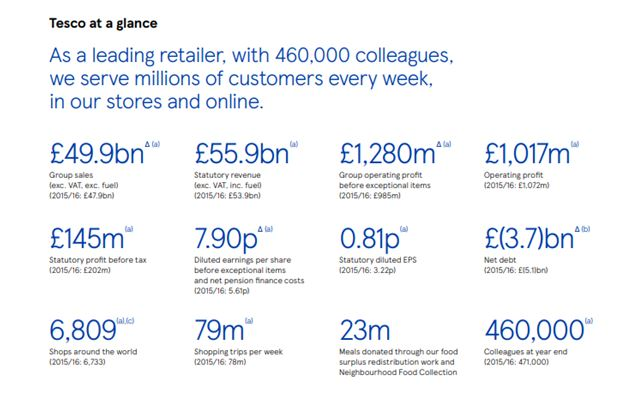 Financial performance of Tesco