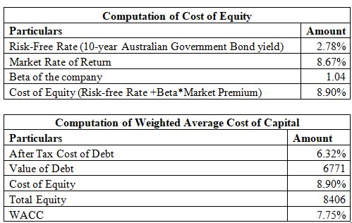 Fortescue Cost-of Capital Determination