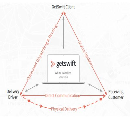 GetSwift business model assignment