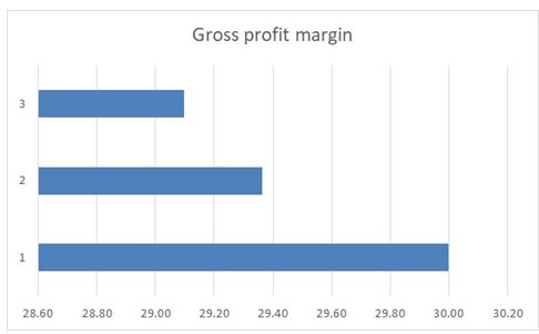 Gross profit ratio in financial analysis assignment