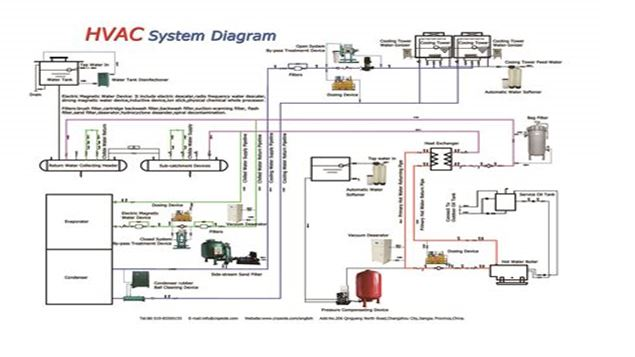 HVAC System Design Assignment