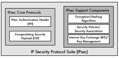 IPSec Works in cryptography 1