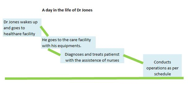 Journey Map in healthcare