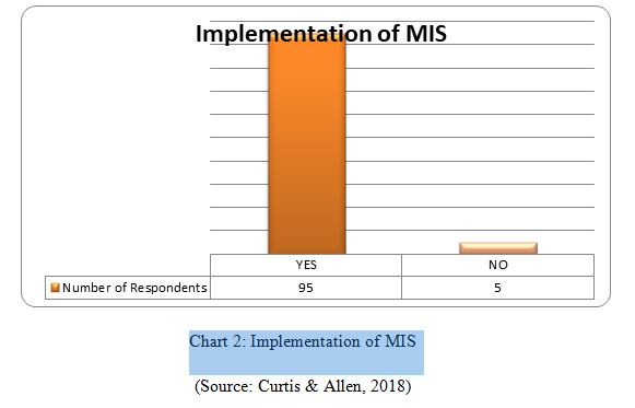 MIS-Implementation