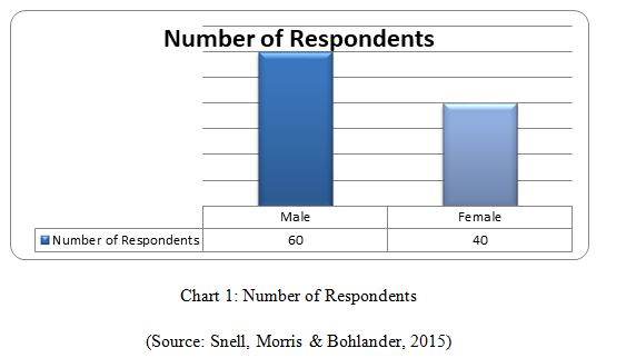 MIS Number of Respondents