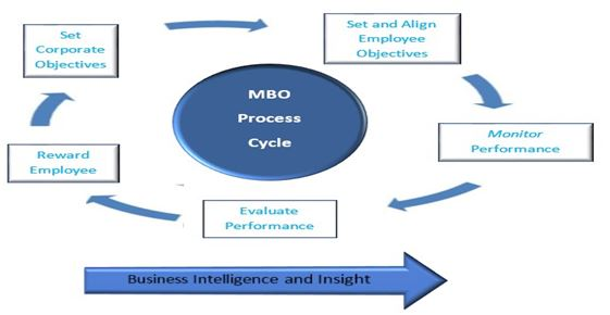 Management by Objectives theory