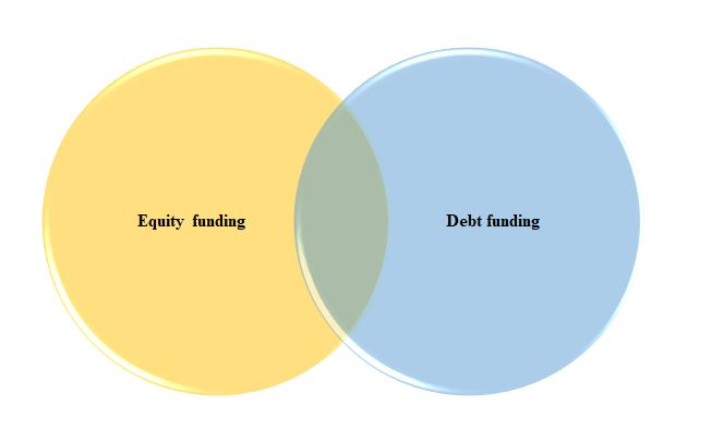 Microsoft Equity debt funding