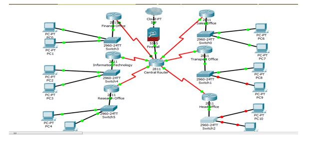 Network Diagram for M2M