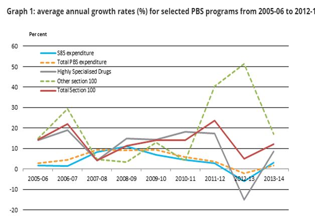 PBS growth rate in medical assignment