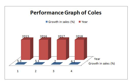 Performance graph of Coles