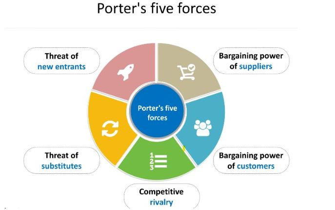 Porters Five Force Model Coca Cola